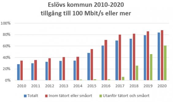 Diagram över tillgång till bredband om 100Mbit/s eller mer i Eslövs kommun 2010-2020