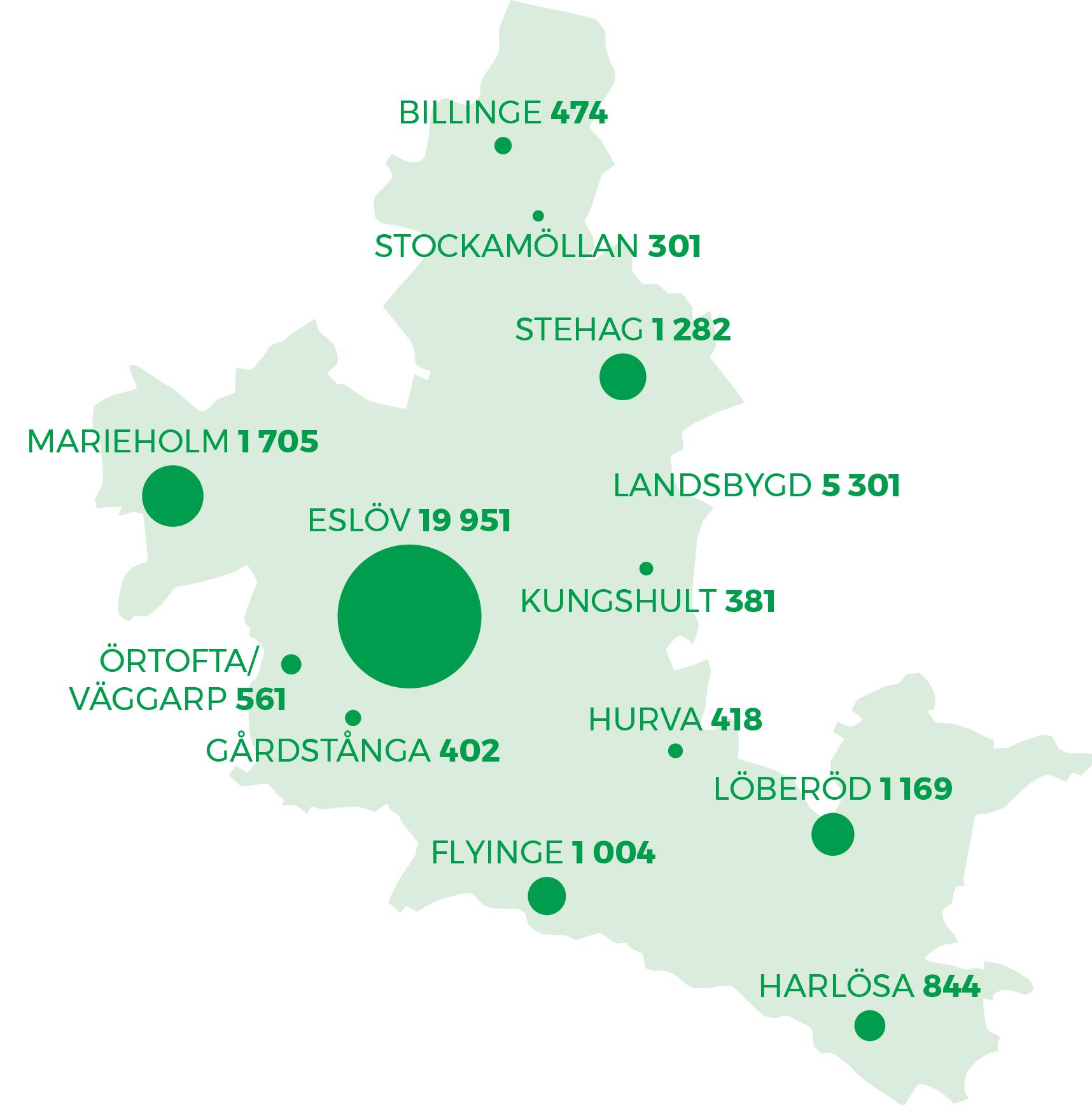 Det totala invånarantalet i Eslövs kommun för 2019 var 33 793.