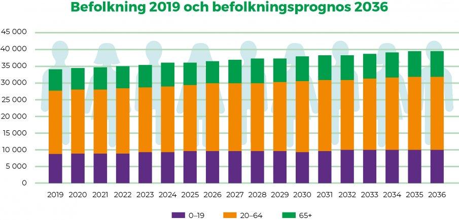 Befolkning 2019 och befolkningsprognos till 2036