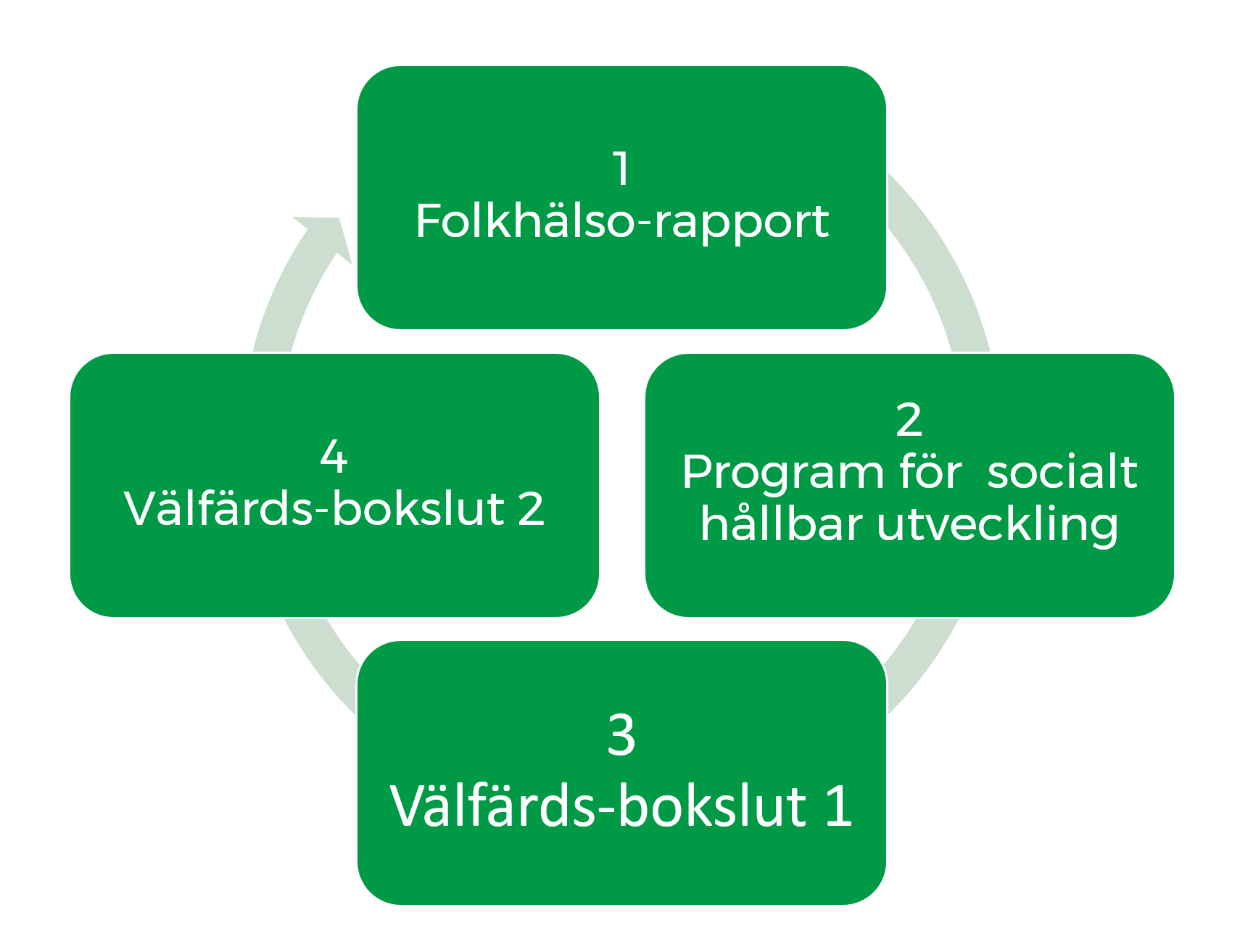 Arbetshjul som visar hur Eslövs kommun arbetar med folkhälsa. 1. Folkhälsorapport, 2. Program för socialt hållbar utveckling, 3. Välfärdsbokslut 1, 4. Välfärdsbokslut 2.